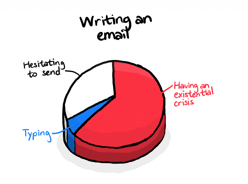 A 3D pie chart. 60% of it is having an existential crisis, 35% is hesitating to send, the rest is typing.